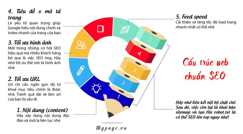 Cấu trúc website chuẩn SEO chuyên nghiệp | MYPAGE
