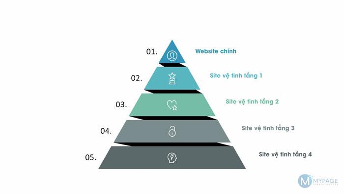 Mô hình xây dựng Backlink kim tự tháp