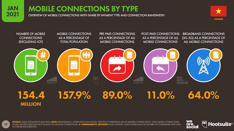 Số liệu thống kê dùng smartphone